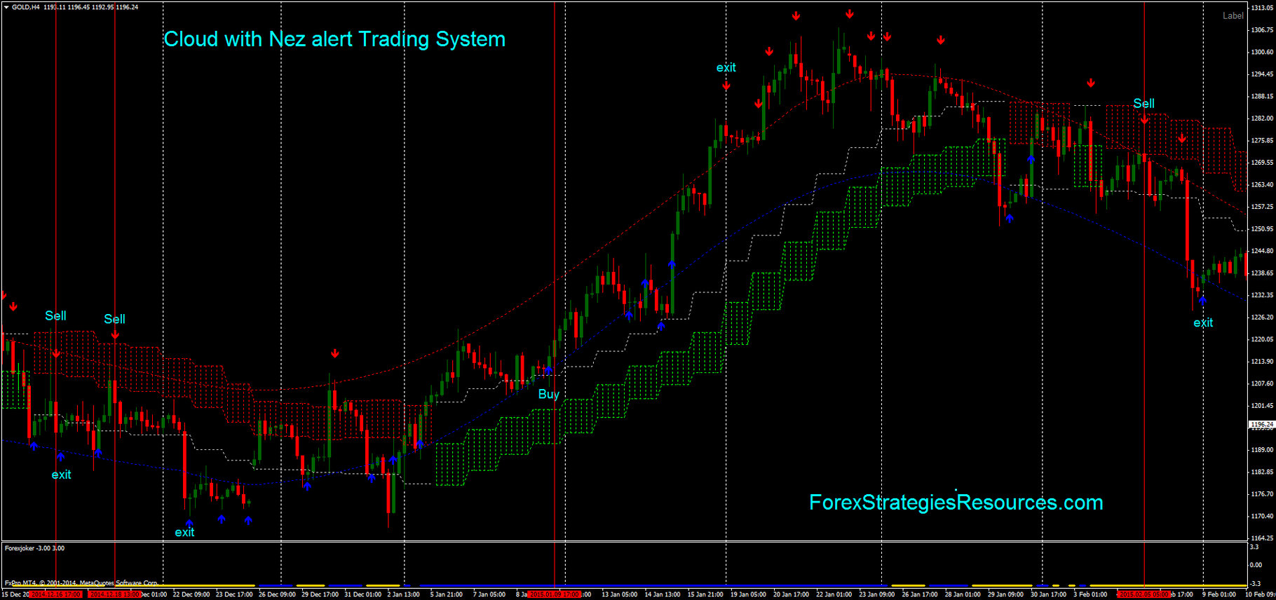 Cloud Trading System