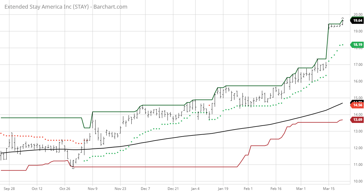 Gin Trading Systems