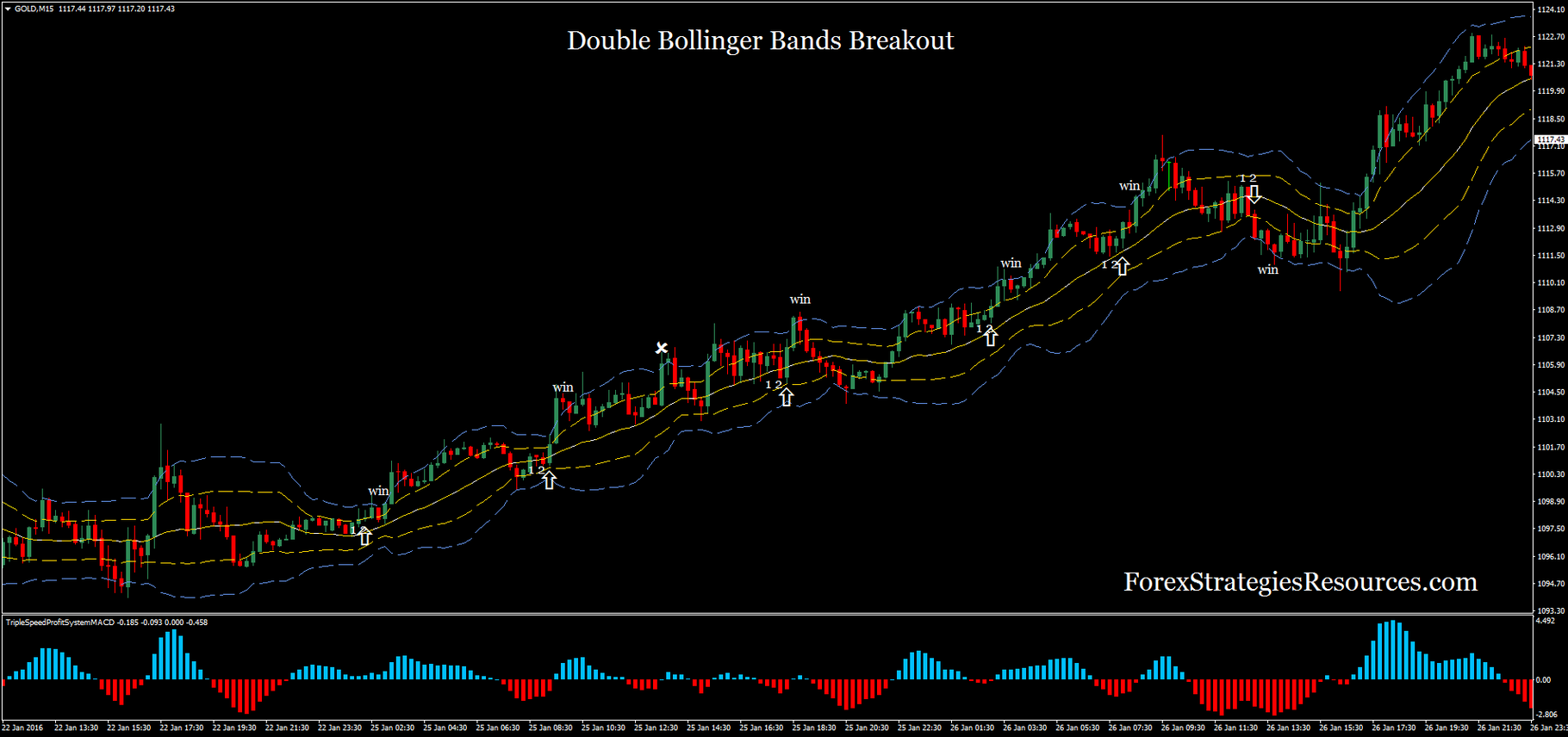 Double Bollinger Tape Trading System