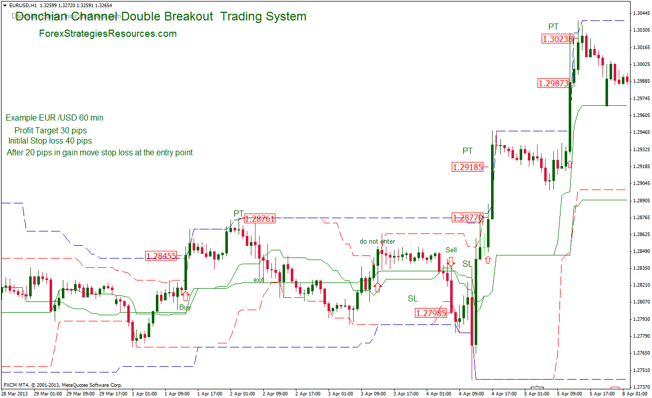Double Donchian Trading System