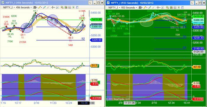 Puhas Hind Action Trading System