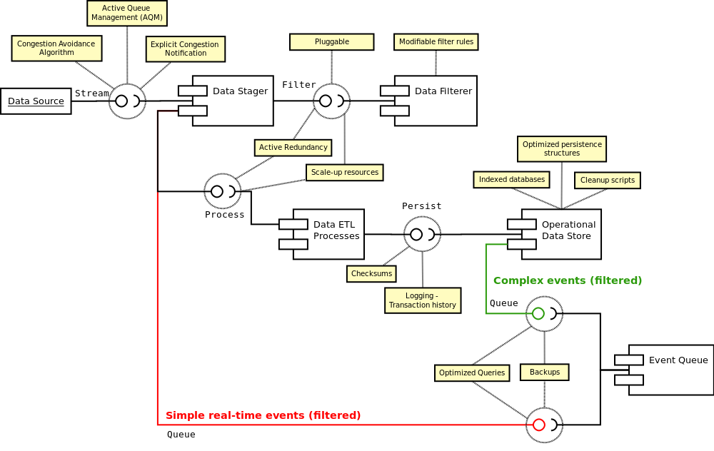 Algo Trading System Architecture