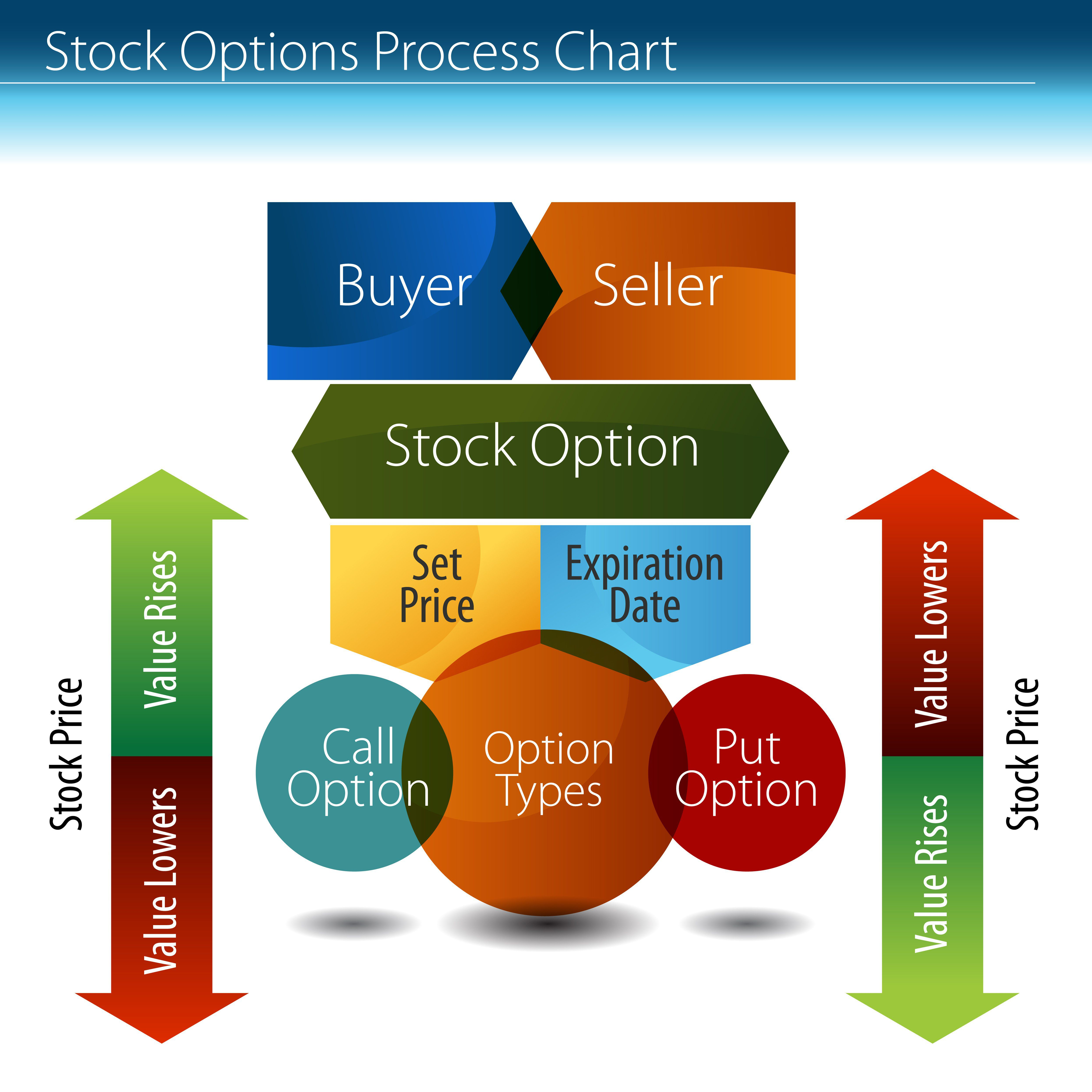 Real Options Trade