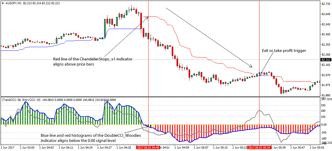 Woodies CCI Trading System
